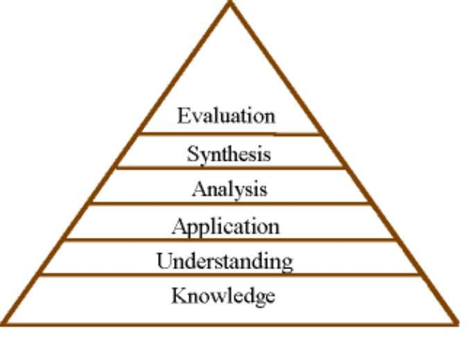 Bloom ' s Taxonomy You may see the levels organized differently in other charts