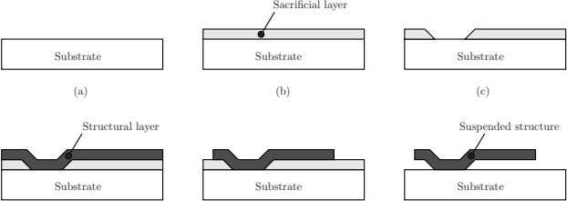 Sacrificial layer Substrate Substrate Substrate (a) (b) (c) Structural layer Suspended structure Substrate