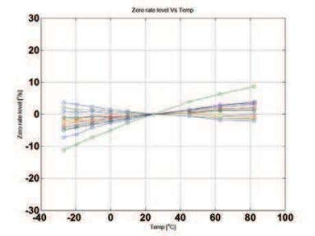 sensitivities of both sensors are within specifications. Fig. 11. ZRO temperature sensitivity test results: STM