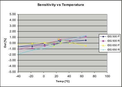 ◦ C and thus within specifications (see Fig. 13) . Fig. 13. Scale factor temperature sensitivity