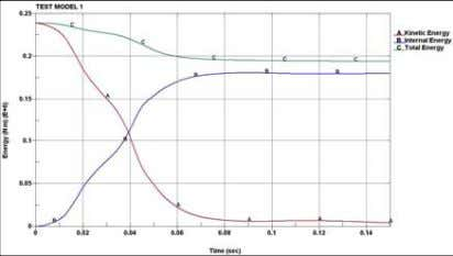 for both the simulations and also for the NCAC test. Fig: Energy balance graph of test