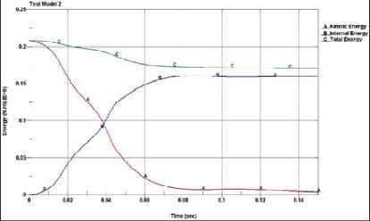 for the NCAC test. Fig: Energy balance graph of test model1 Fig: Energy balance of Test