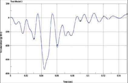 Vs Time Fig: Acceleration Vs Time graph of Test Model 1 Fig: Acceleration Vs Time graph