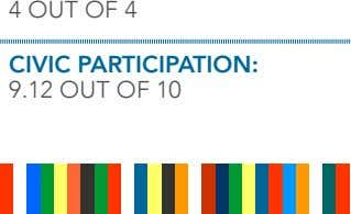 4 out oF 4 CiViC ParTiCiPaTioN: 9.12 out oF 10