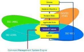 Motivation – integrated management systems  Many management system standards (MSS)  They have much in