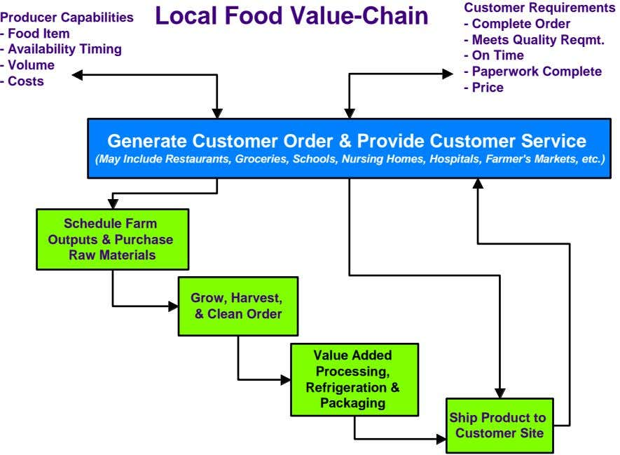 Customer Requirements Producer Capabilities Local Food Value-Chain - Complete Order - Food Item - Meets
