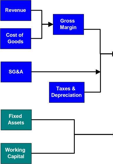 Revenue Gross Margin Cost of Goods SG&A Taxes & Depreciation Fixed Assets Working Capital