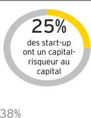 25% des start-up ont un capital- risqueur au capital 38%