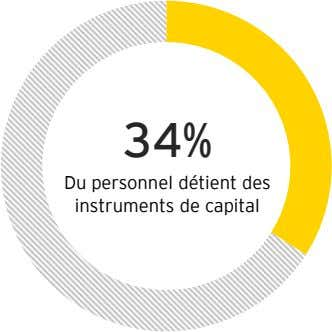 34% Du personnel détient des instruments de capital