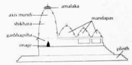 Building Science of Indian Temple Architecture Figure 8.1. Figure 8.2. Figure 8.1. Northern Style Temple (Source: