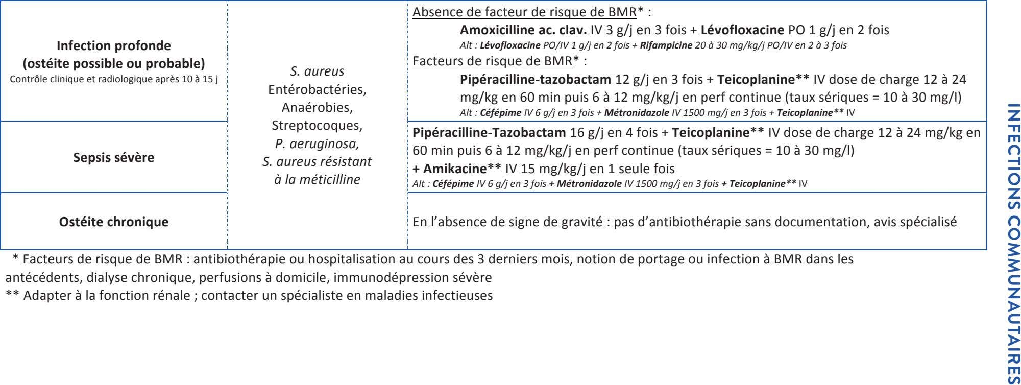 InfectIons communautaIres Absence de facteur de risque de BMR* : Amoxicilline ac. clav. IV 3