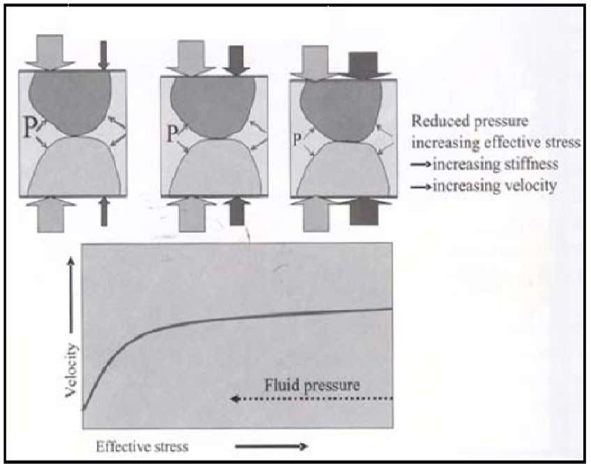 Figure 1-2. Schematic illustrating Terzaghi's (1943) description of effective stress and the effect on seismic