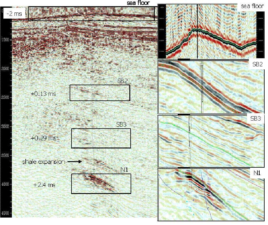 Figure 1-5. Expression of geomechanical effects on the Genesis Field time-lapse signal. Panel on the