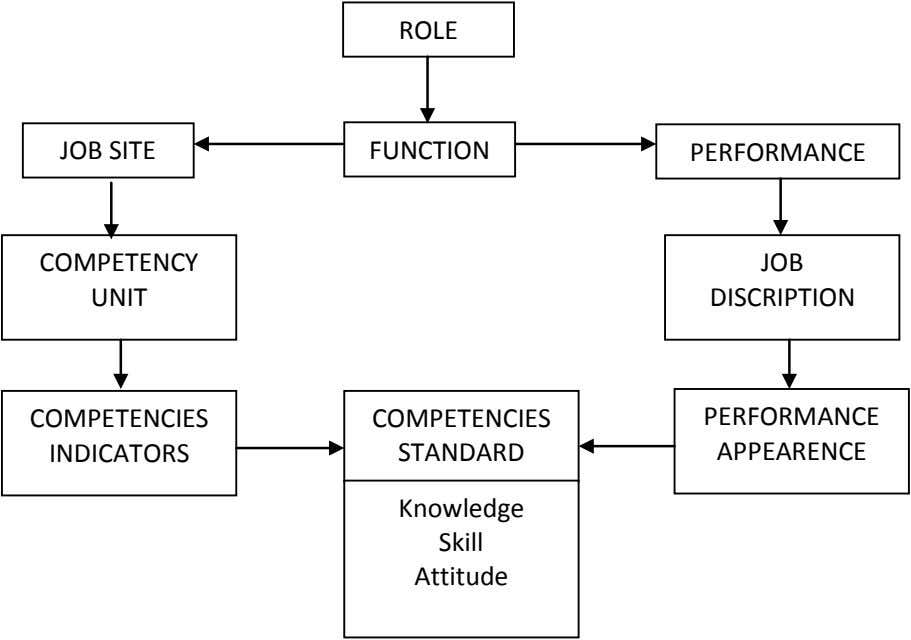 ROLE JOB SITE FUNCTION PERFORMANCE COMPETENCY JOB UNIT DISCRIPTION COMPETENCIES COMPETENCIES PERFORMANCE