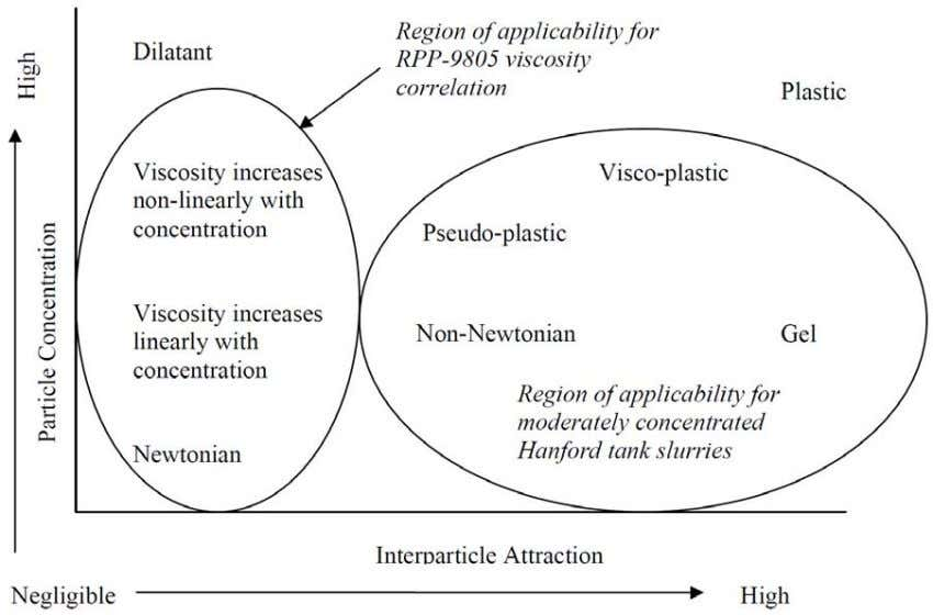 from Brown and Heywood (1991) and is shown in Figure 3.1. Figure 3.1 . Effects of
