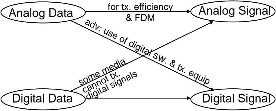 sw. for tx. efficiency equip & tx. Analog Signal Analog Data & FDM adv: use