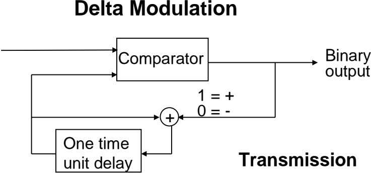 Delta Modulation Comparator Binary output 1 0 = + = - + One time Transmission