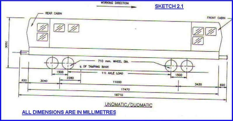 and dimensions of these machine are shown in sketch Nos. 2.1 to 2.6. The main functions