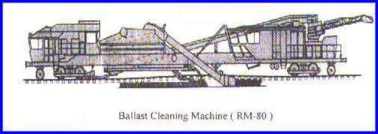 Ballast Cleaning Machines have following basic Units:- i) Excavating Unit ii) Screening Unit iii) Conveyer system