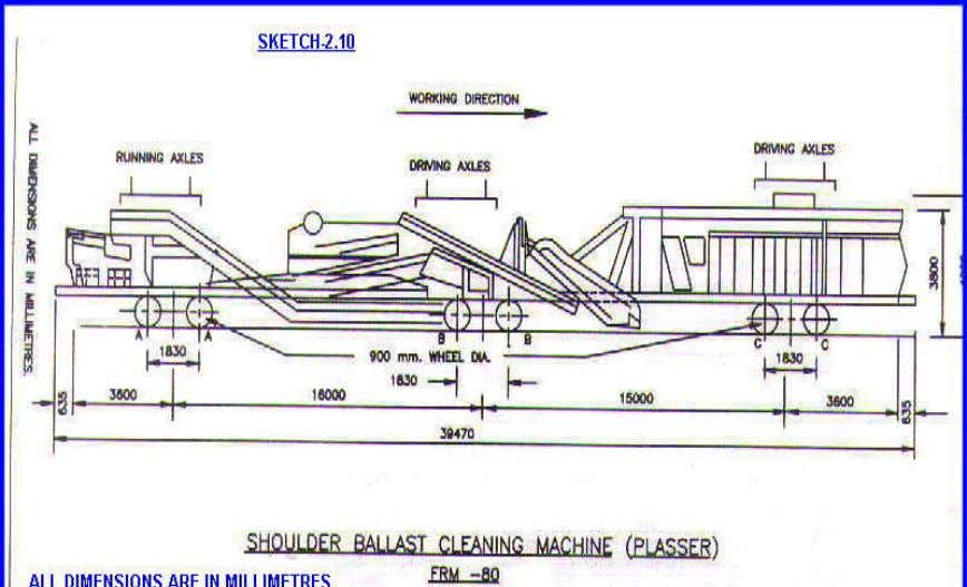 40 kmph (ii) In train formation 30 kmph Different assemblies and dimensions are shown in sketch