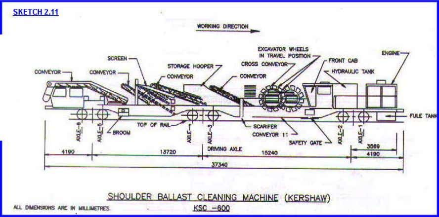 40 kmph (b) In train formation 30 kmph The main assemblies and important dimensions are shown