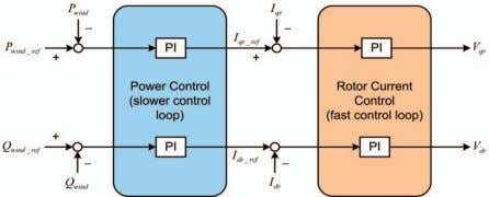 d-q rotor current loop controller in our current research. Fig. 2. Schematic diagram of DFIG control