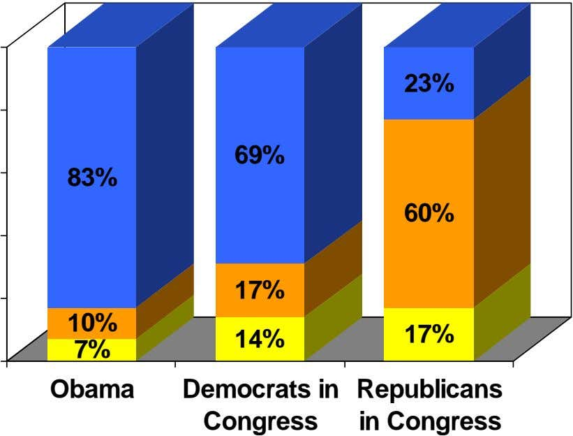 23% 69% 83% 60% 17% 10% 14% 17% 7% Obama Democrats in Congress Republicans in