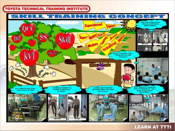 This slide is about the concept of imparting skill training. We believe , skill training