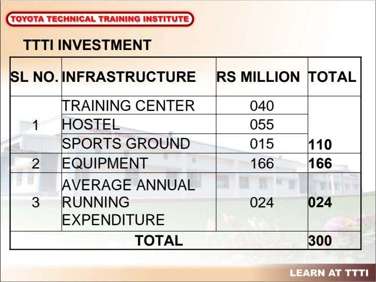 TTTI INVESTMENT SL NO. INFRASTRUCTURE RS MILLION TOTAL TRAINING CENTER 040 1 HOSTEL 055 SPORTS