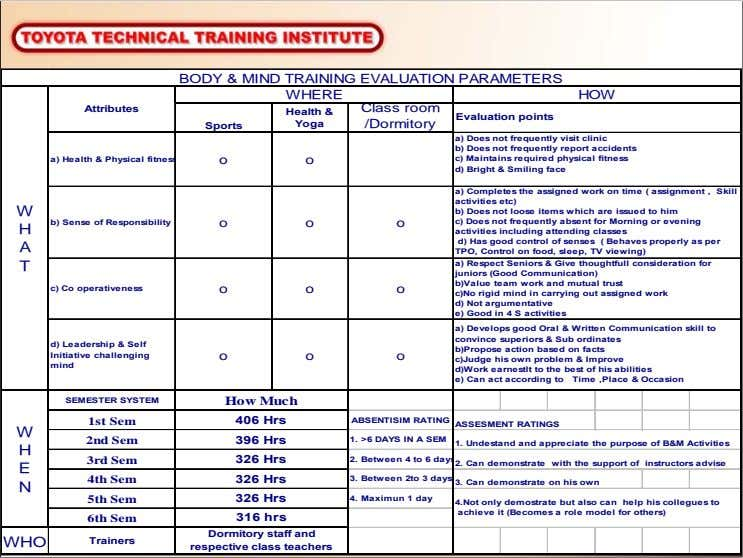 BODY & MIND TRAINING EVALUATION PARAMETERS WHERE HOW Attributes Class room Health & Evaluation points