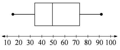 Chapter 3 62. Make a boxplot for the following data set. 24, 15, 34, 92, 68,