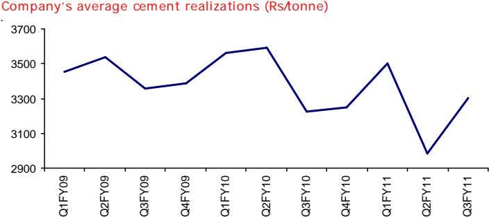 Company's average cement realizations (Rs/tonne) 3700 3500 3300 3100 2900 Q1FY09 Q2FY09 Q3FY09 Q4FY09 Q1FY10
