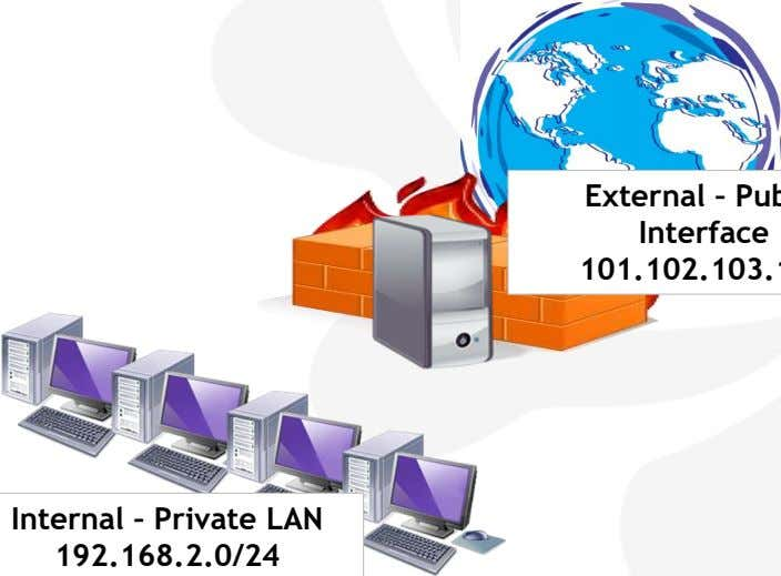 Internal – Private LAN 192.168.2.0/24