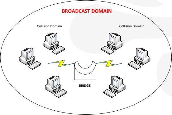 BROADCAST DOMAIN Collision Domain Collision Domain BRIDGE