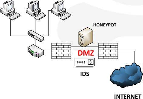 HONEYPOT DMZ IDS INTERNET