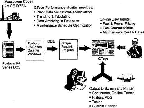 Fig. 1 tem works How the on-line real-time performance monitoring sys- The performance monitoring suite