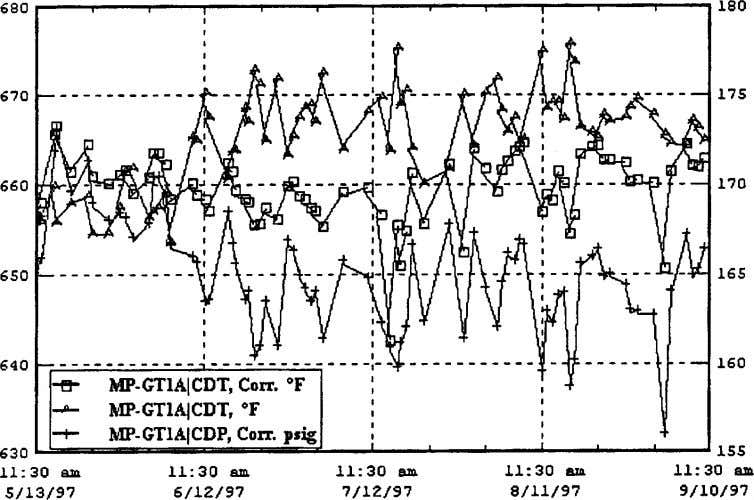 "Fig. 3 Conpressor discharge data "" corrected … for unit A. "" Left axis Ä"