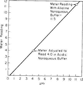 The titration solvent should be made up in large quantities. FIG. A2.1 Calibration Curve for Conversion