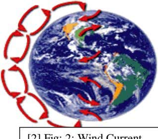rotation of the earth complicates this simple heat transfer. [2] Fig: 2: Wind Current A series