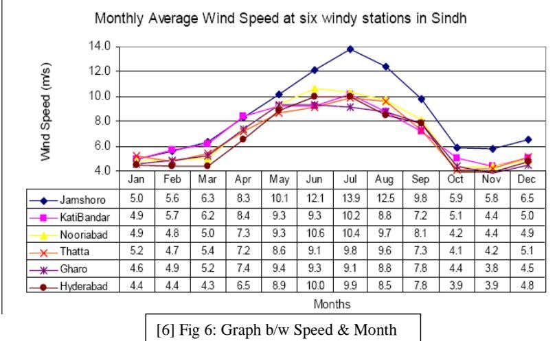 [6] Fig 6: Graph b/w Speed & Month