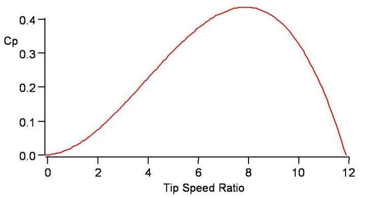 3.3 SELECTION OF TIP SPEED RATIO: The RAF 6 airfoil  C d / C L