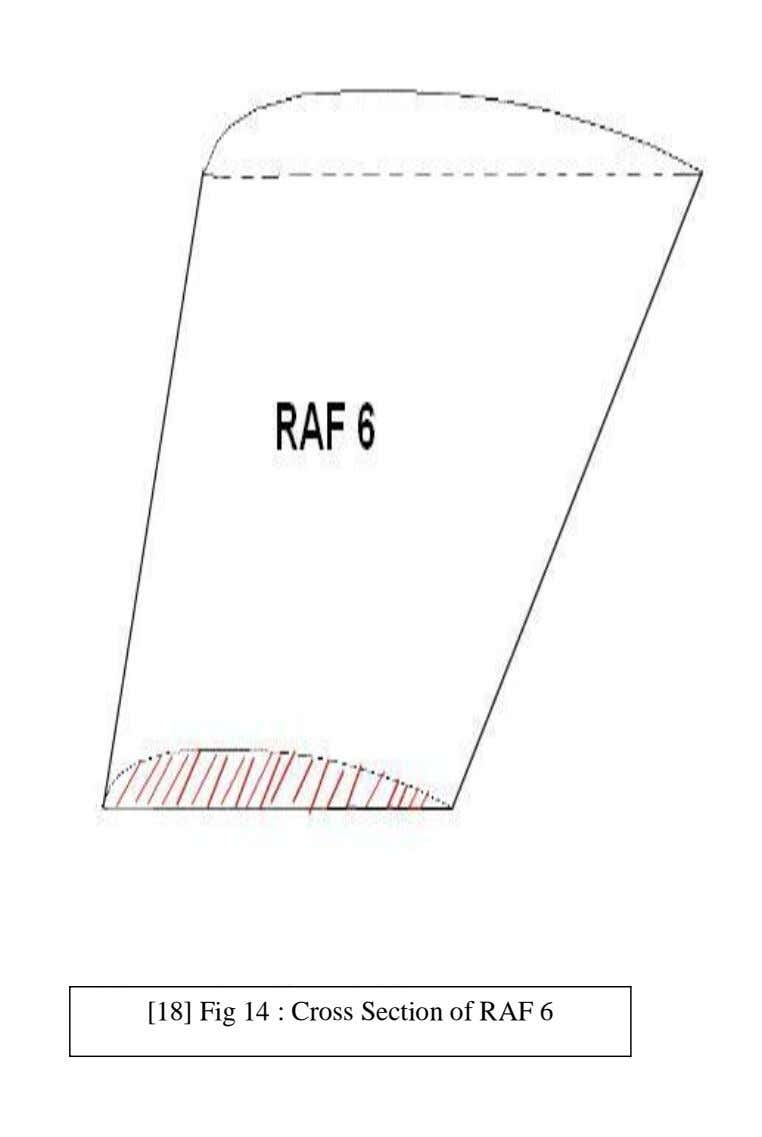 [18] Fig 14 : Cross Section of RAF 6
