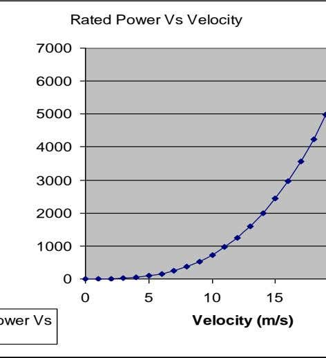 Rated Power Vs Velocity 7000 6000 5000 4000 3000 2000 1000 0 0 5 10