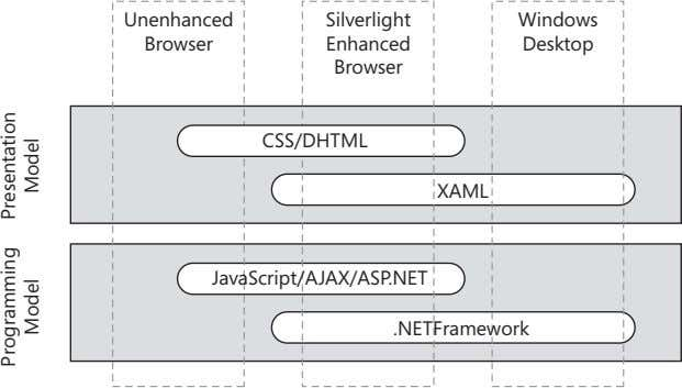 Unenhanced Silverlight Windows Browser Enhanced Desktop Browser CSS/DHTML XAML JavaScript/AJAX/ASP.NET