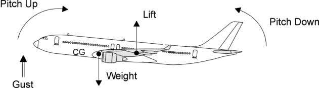 of lift is applied when the aircraft angle of attack varies. The hereabove gust causes an