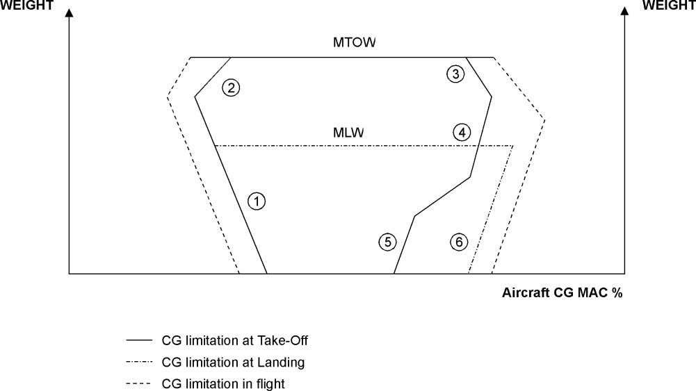 SUPPORT - Typical resulting CG envelope: NORMAL OPERATION # Performance / loading compromise at take-off $