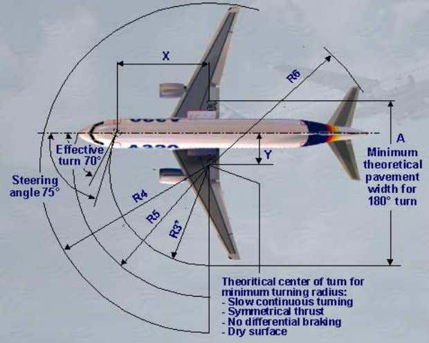 A320 INSTRUCTOR SUPPORT NORMAL OPERATION Minimum Turn Radius (assuming symmetrical thrust and no differential braking).
