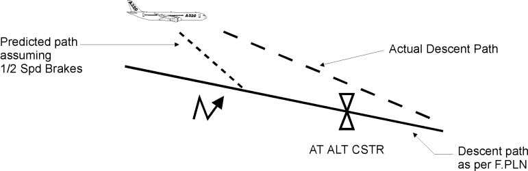 ABOVE PATH, monitor VDEV and to recover the descent path. A/C above path - Path Intercept