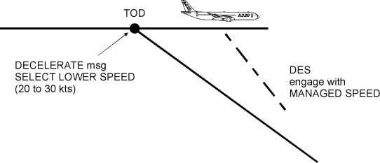 A/C accelerates to descent speed with managed speed back ON. A/C at CRZ altitude - Beyond