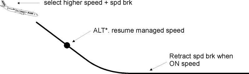 ALT, and retract speed brakes when approaching target speed. Speed management in descent for best altitude/speed